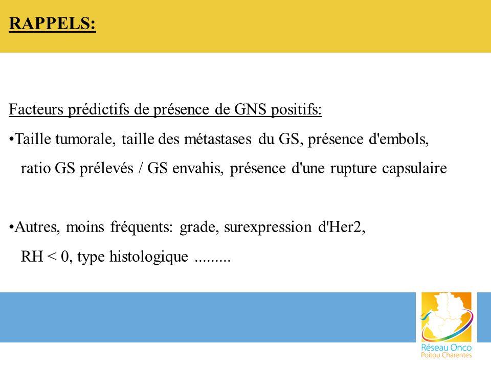RAPPELS: Facteurs prédictifs de présence de GNS positifs: Taille tumorale, taille des métastases du GS, présence d'embols, ratio GS prélevés / GS enva
