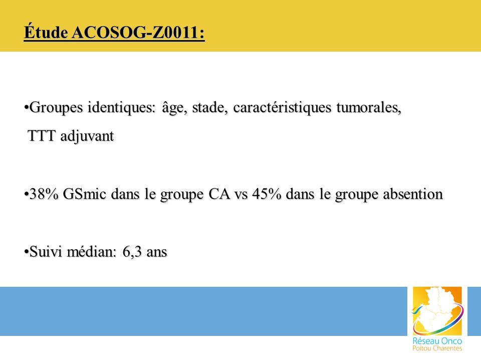 Essai IBCSG23-01: CA vs abstention en cas de GSpN+(mic) Etude randomisée prospective de non infériorité (2001-10) Etude randomisée prospective de non infériorité (2001-10) T 3cm ( 2006) puis T 5cm ou multicentriques, N0 T 3cm ( 2006) puis T 5cm ou multicentriques, N0 1 ou plusieurs GSmic 1 ou plusieurs GSmic 464 patientes (CA), 467 patientes (abstention) 464 patientes (CA), 467 patientes (abstention) Groupes équivalents: âge, taille tumorale, caractéristiques tumorales, Groupes équivalents: âge, taille tumorale, caractéristiques tumorales, traitement chirurgical du sein (10% mammectomie), traitement traitement chirurgical du sein (10% mammectomie), traitement adjuvant, RT (91%) adjuvant, RT (91%) Arrêt de l étude pour inclusions trop lentes Arrêt de l étude pour inclusions trop lentes