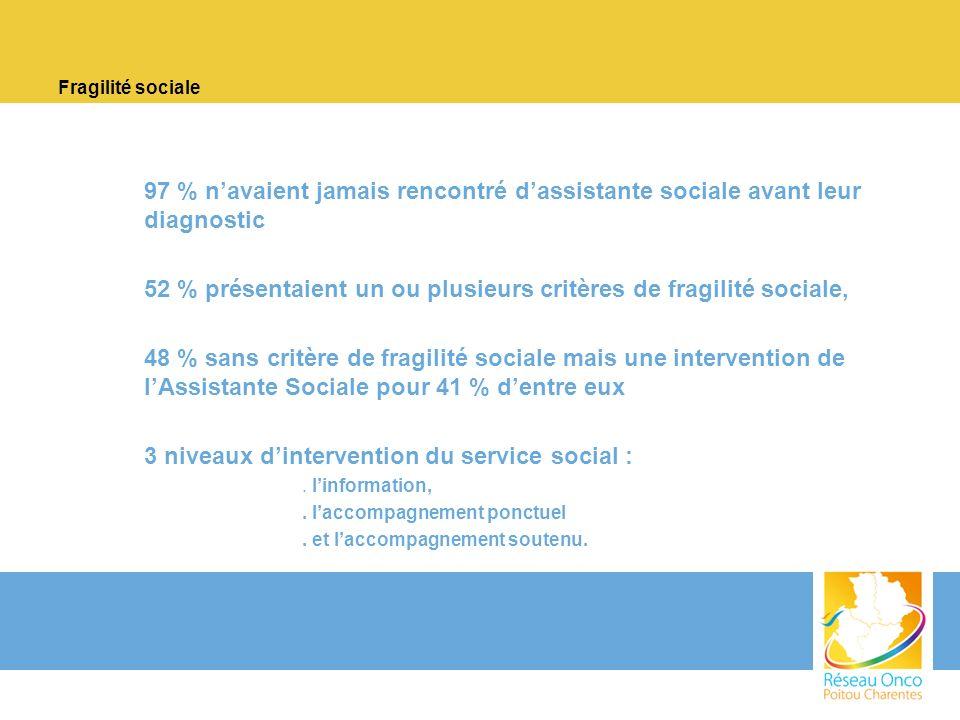 Fragilité sociale –97 % navaient jamais rencontré dassistante sociale avant leur diagnostic –52 % présentaient un ou plusieurs critères de fragilité s