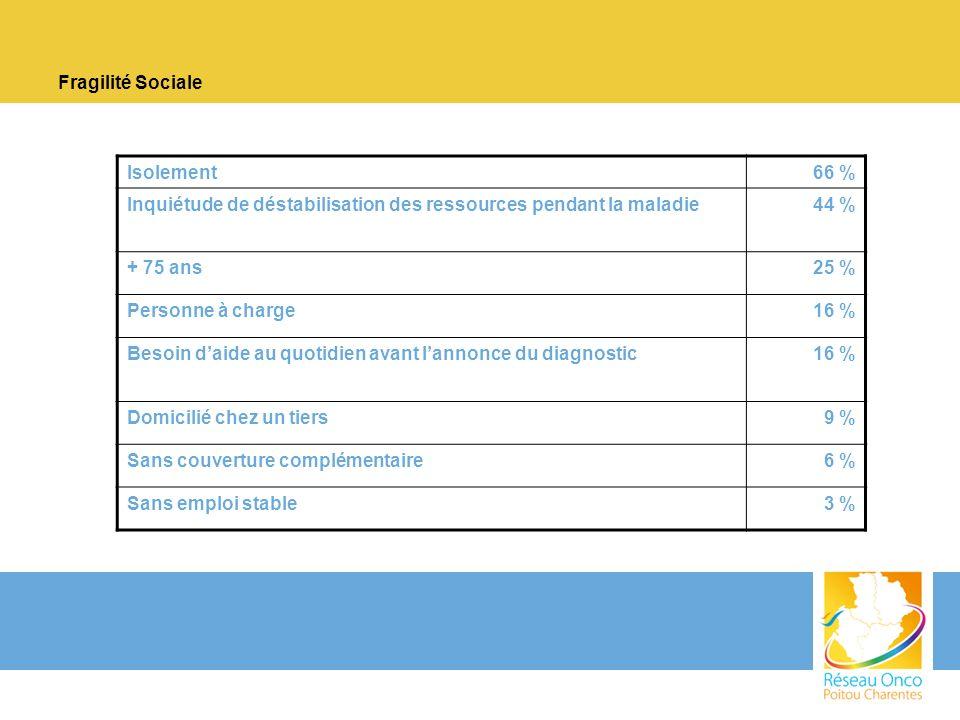 Fragilité Sociale Isolement66 % Inquiétude de déstabilisation des ressources pendant la maladie44 % + 75 ans25 % Personne à charge16 % Besoin daide au