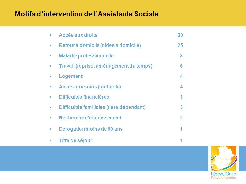 Motifs dintervention de lAssistante Sociale Accès aux droits30 Retour à domicile (aides à domicile)25 Maladie professionnelle 8 Travail (reprise, amén