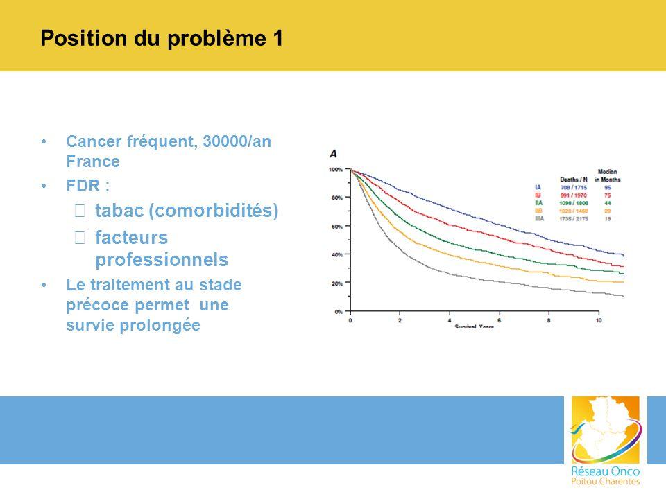 Position du problème 1 Cancer fréquent, 30000/an France FDR : –tabac (comorbidités) –facteurs professionnels Le traitement au stade précoce permet une