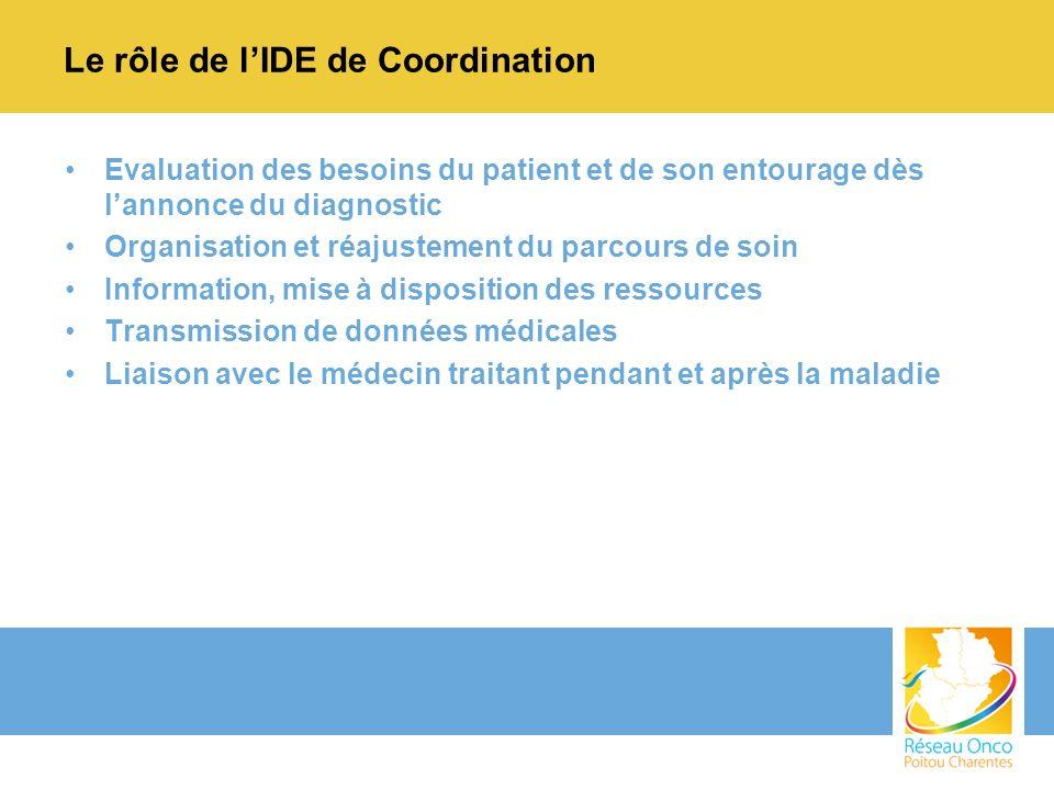 Le rôle de lIDE de Coordination Evaluation des besoins du patient et de son entourage dès lannonce du diagnostic Organisation et réajustement du parco