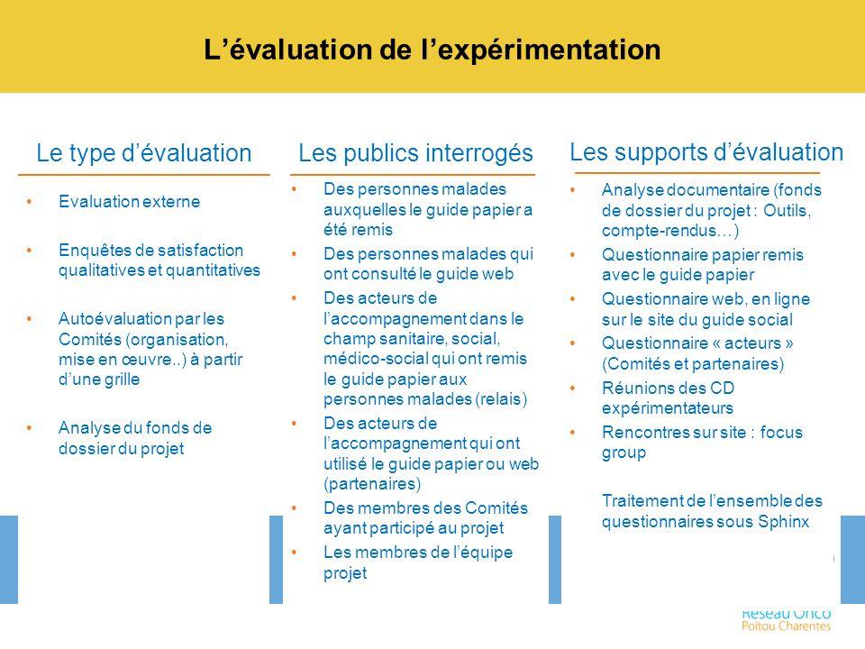 Lévaluation de lexpérimentation Analyse documentaire (fonds de dossier du projet : Outils, compte-rendus…) Questionnaire papier remis avec le guide pa