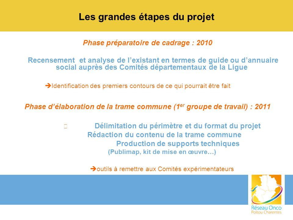 Les grandes étapes du projet Phase préparatoire de cadrage : 2010 Recensement et analyse de lexistant en termes de guide ou dannuaire social auprès de