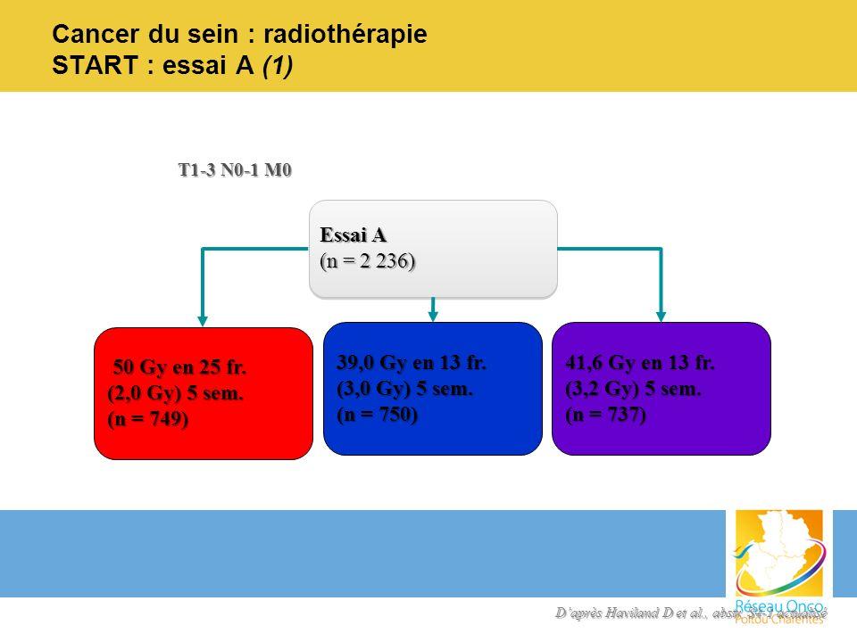 Cancer du sein : radiothérapie START : essai A (1) T1-3 N0-1 M0 Essai A (n = 2 236) 50 Gy en 25 fr. 50 Gy en 25 fr. (2,0 Gy) 5 sem. (n = 749) 39,0 Gy