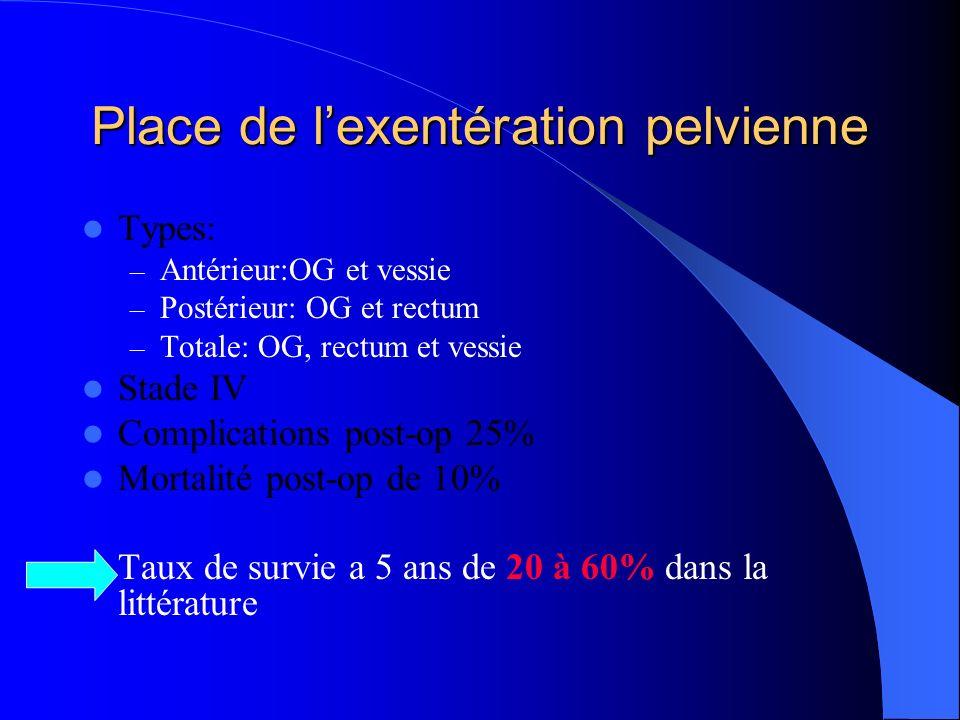 Place de lexentération pelvienne Types: – Antérieur:OG et vessie – Postérieur: OG et rectum – Totale: OG, rectum et vessie Stade IV Complications post