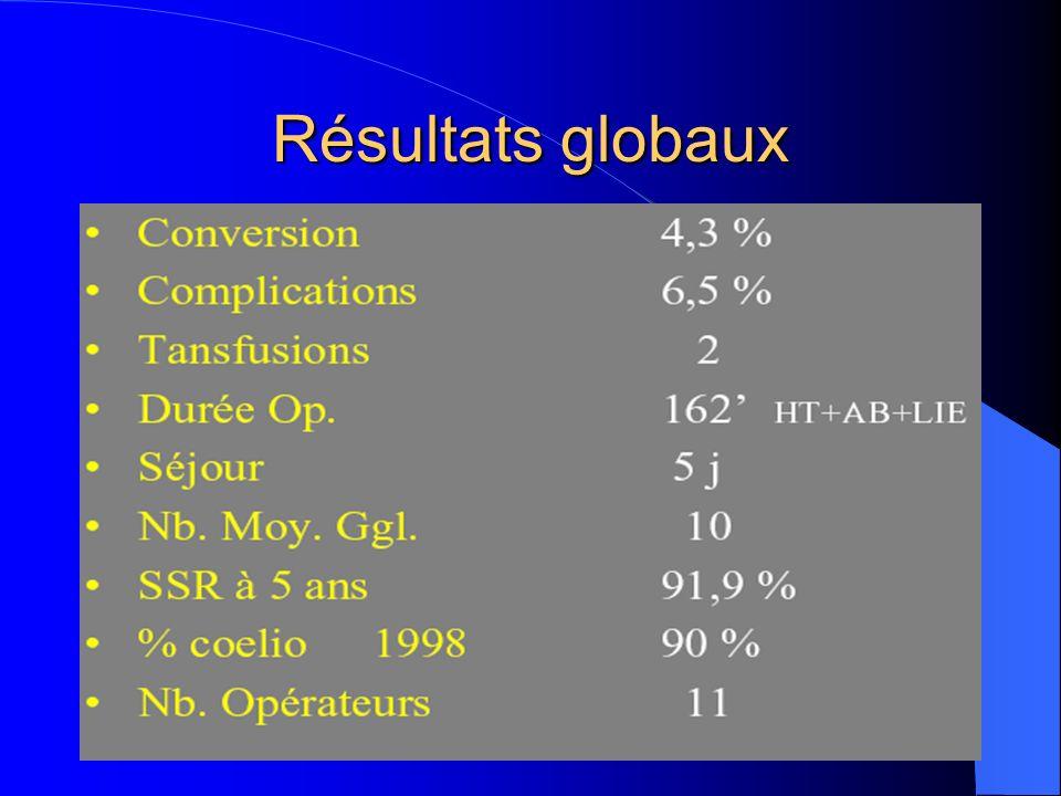 Résultats globaux