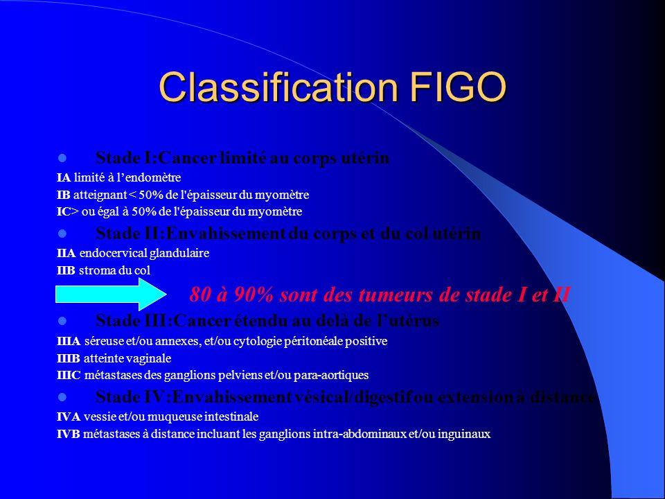 Classification FIGO Stade I:Cancer limité au corps utérin IA limité à lendomètre IB atteignant < 50% de l'épaisseur du myomètre IC> ou égal à 50% de l