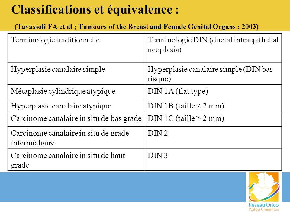 GS : OSNA ® (One Step Nucleic Acid Amplification) 1.20 000 GS / an en France 2.pas de consensus : cytologie coupe congelée (recommandation ASCO 2005) analyse macroscopique biologie moléculaire (OSNA ® ) voire pas danalyse per-opératoire 3.taux moyen de ré-interventions : 10 à 17 % : 2 500 à 3 000 patientes taux curages immédiats : T1a et b = 5% T1c et plus = 18%