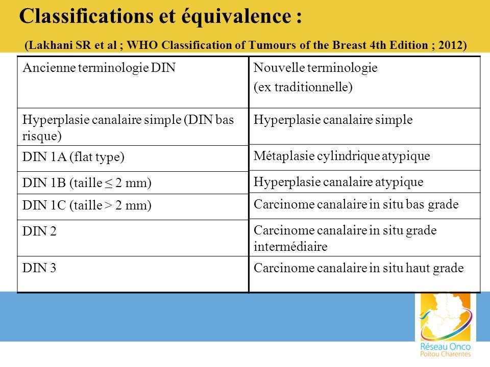 Acquis et limites : 1.MCA altération néoplasique des UDT RE/RP + et HER2 – altérations génomiques communes avec HCA et CCIS bas grade : perte du bras long chromosome16 (16q) 2.HCA CK5/6 et 14 –, RE/RP + homogène ( HCS) critère de nombre (2 UDT) ou de taille (2 mm) altérations génomiques communes avec CCIS et CCI bas grade : pertes du 16q, 17p et 11q13