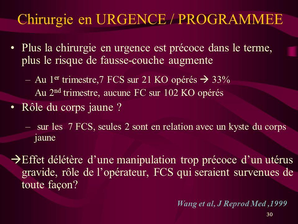 30 Chirurgie en URGENCE / PROGRAMMEE Plus la chirurgie en urgence est précoce dans le terme, plus le risque de fausse-couche augmente –Au 1 er trimest
