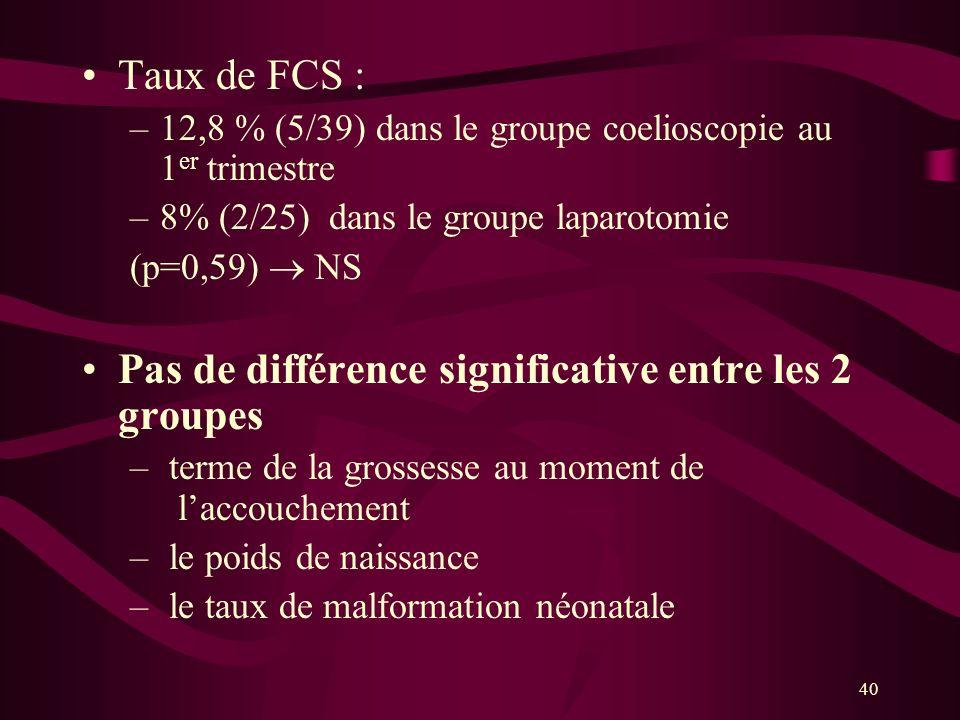 40 Taux de FCS : –12,8 % (5/39) dans le groupe coelioscopie au 1 er trimestre –8% (2/25) dans le groupe laparotomie (p=0,59) NS Pas de différence sign