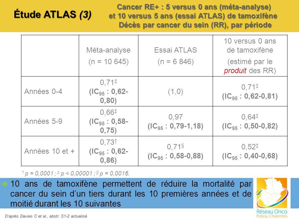 Cancer RE+ : 5 versus 0 ans (méta-analyse) et 10 versus 5 ans (essai ATLAS) de tamoxifène Décès par cancer du sein (RR), par période 10 ans de tamoxif