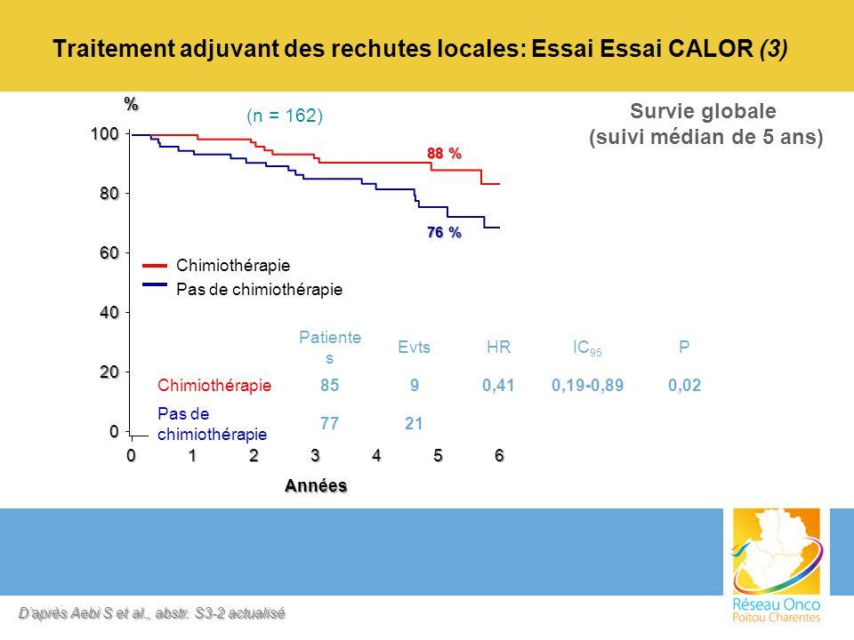 Traitement adjuvant des rechutes locales: Essai Essai CALOR (3) 0 20 40 60 80 100 76 % 88 % 6543210 Années % Patiente s EvtsHRIC 95 P Chimiothérapie85