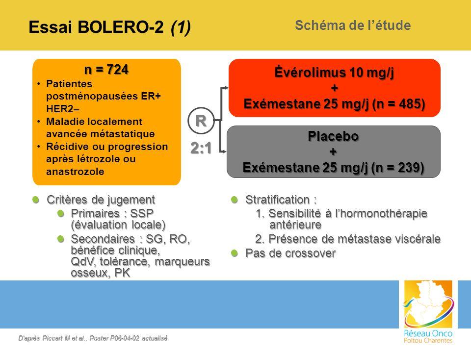 Essai BOLERO-2 (1) n = 724 Patientes postménopausées ER+ HER2– Maladie localement avancée métastatique Récidive ou progression après létrozole ou anas