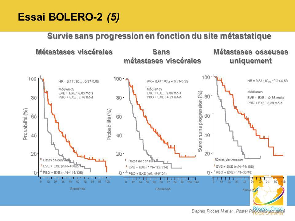 Essai BOLERO-2 (5) 0 20 40 60 Probabilité (%) 80 100 Semaines Semaines 01224364860728496108 0 20 40 60 80 100 01224364860728496108120 HR = 0,47 ; IC 9