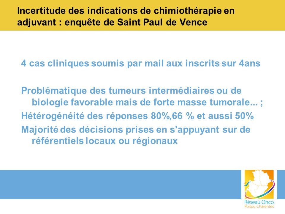 Incertitude des indications de chimiothérapie en adjuvant : enquête de Saint Paul de Vence 4 cas cliniques soumis par mail aux inscrits sur 4ans Probl
