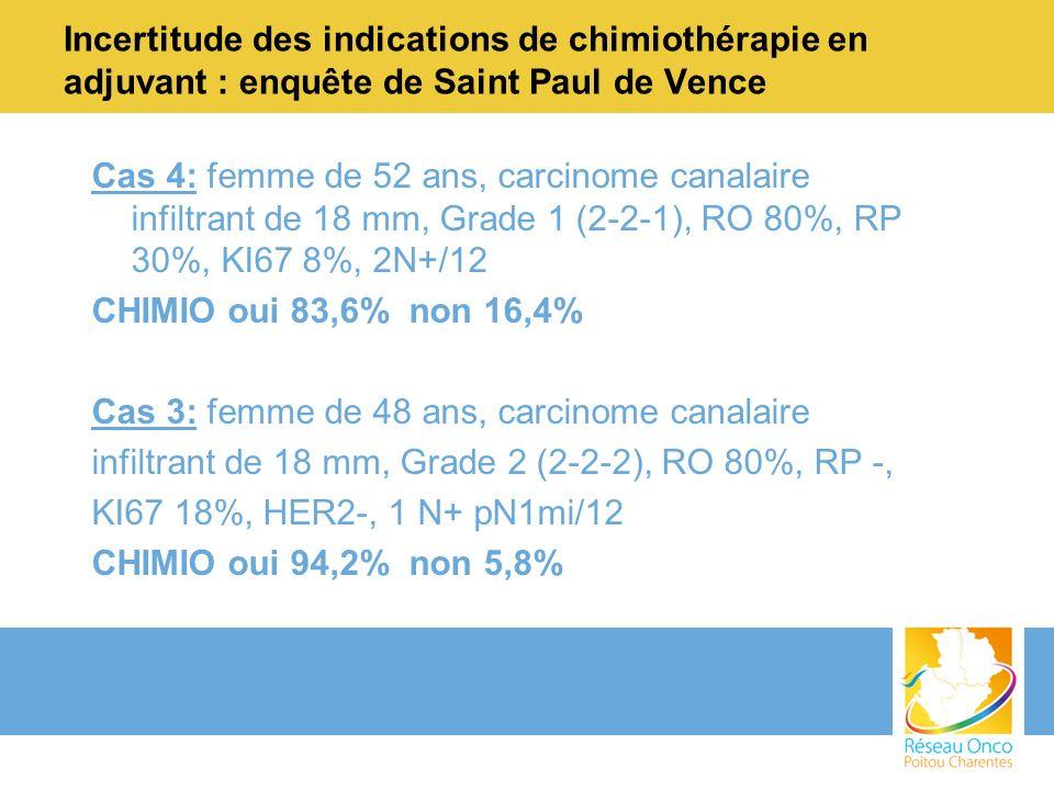 Cas 4: femme de 52 ans, carcinome canalaire infiltrant de 18 mm, Grade 1 (2-2-1), RO 80%, RP 30%, KI67 8%, 2N+/12 CHIMIO oui 83,6% non 16,4% Cas 3: fe
