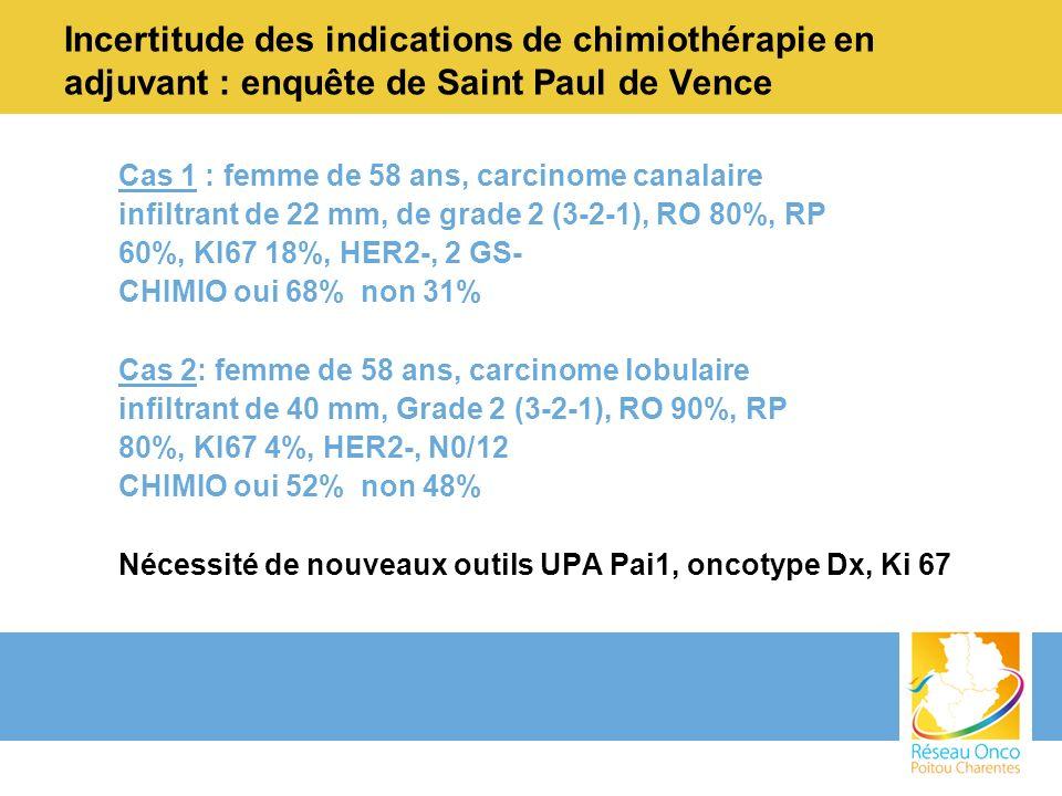 Cas 1 : femme de 58 ans, carcinome canalaire infiltrant de 22 mm, de grade 2 (3-2-1), RO 80%, RP 60%, KI67 18%, HER2-, 2 GS- CHIMIO oui 68% non 31% Ca