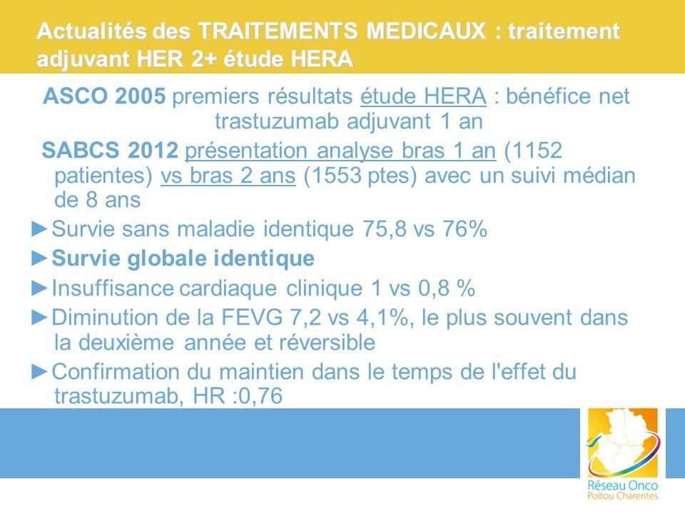 ASCO 2005 premiers résultats étude HERA : bénéfice net trastuzumab adjuvant 1 an SABCS 2012 présentation analyse bras 1 an (1152 patientes) vs bras 2