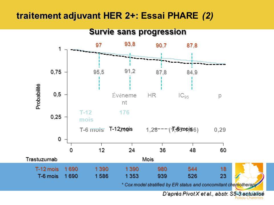 traitement adjuvant HER 2+: traitement adjuvant HER 2+: Essai PHARE (2) 0 01224364860 0,25 0,5 0,75 1 Probabilité Mois 1 690 1 390 98054418 1 690 1 58