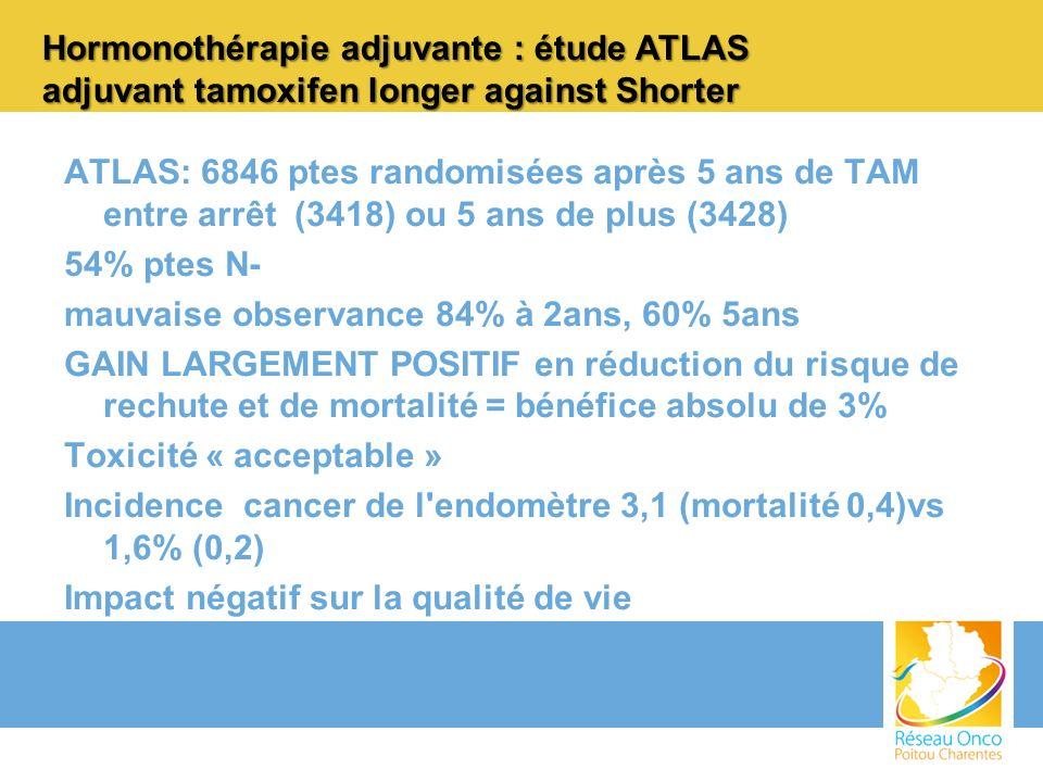 ATLAS: 6846 ptes randomisées après 5 ans de TAM entre arrêt (3418) ou 5 ans de plus (3428) 54% ptes N- mauvaise observance 84% à 2ans, 60% 5ans GAIN L