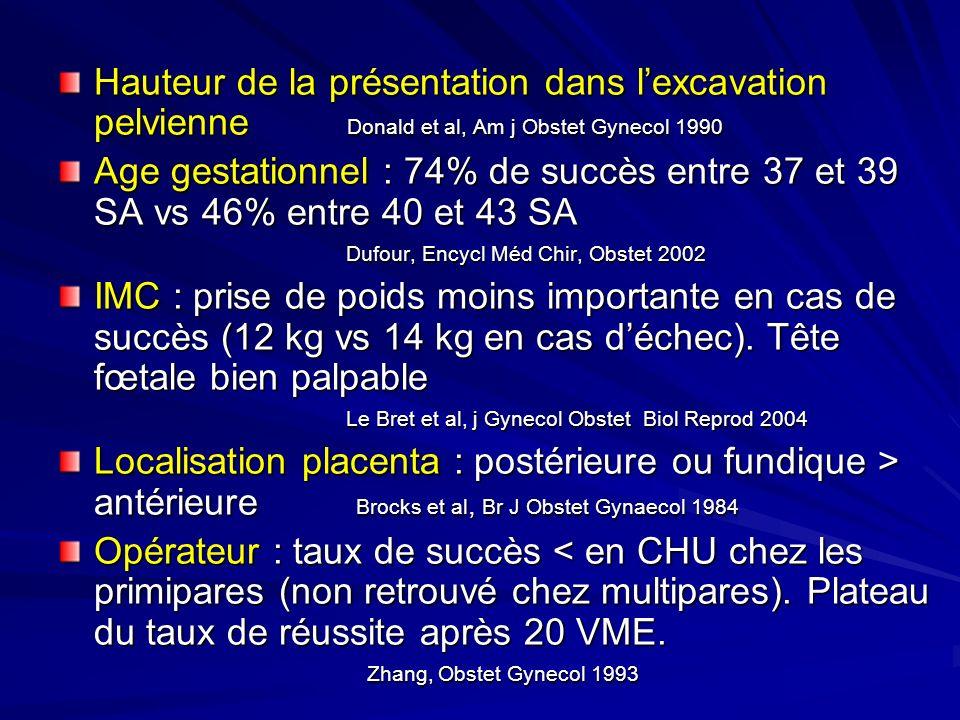 Hauteur de la présentation dans lexcavation pelvienne Donald et al, Am j Obstet Gynecol 1990 Age gestationnel : 74% de succès entre 37 et 39 SA vs 46%