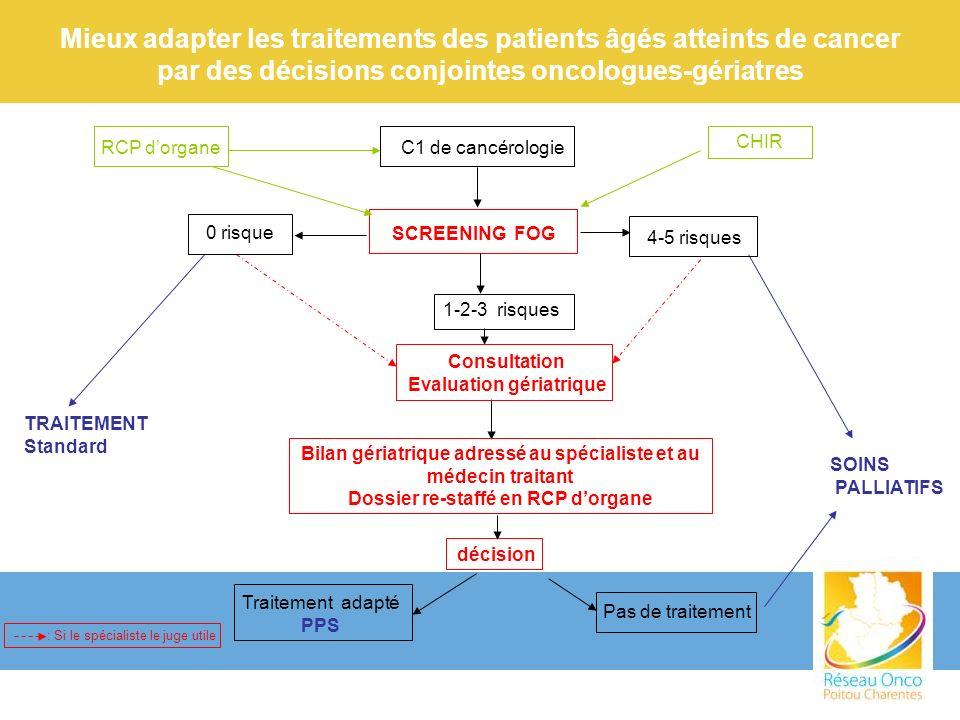 Promouvoir cette prise en charge dans la REGION afin de la rendre accessible à terme à tous les patients âgés atteints de cancer Rencontre des Cancérologues et Gériatres dans chaque centre autorisé pour les 3 modalités de traitement du cancer Confirmation ou Mise en place de consultations dévaluation Onco-Gériatrique : Saintes : Dr Schreiner / Dr Boulanger (CH) Niort : Dr Khalifa (CH) / Dr Bazin-Garnier (clinique) Angoulème : Dr Baudemont (CH) Bressuire : Dr Karabetsos (CH) Montmorillon : Dr Resnier (CH) Groupe Thématique Régional : 3 réunions/an travail sur la filière de soins