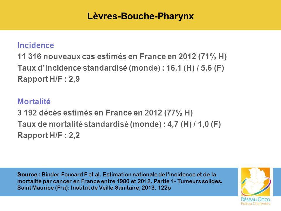 Lèvres-Bouche-Pharynx Incidence 11 316 nouveaux cas estimés en France en 2012 (71% H) Taux dincidence standardisé (monde) : 16,1 (H) / 5,6 (F) Rapport