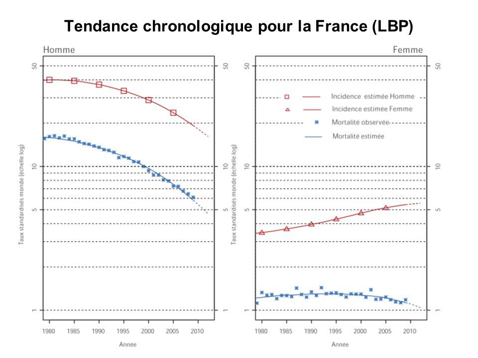 Tendance chronologique pour la France (LBP)