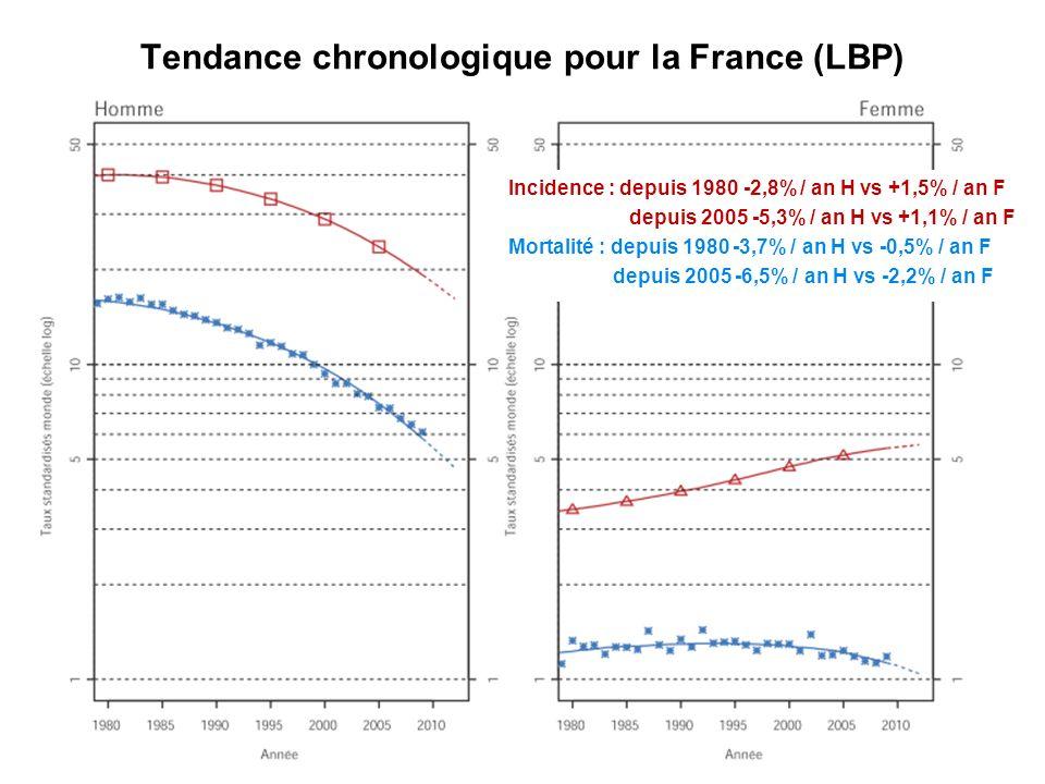 Incidence : depuis 1980 -2,8% / an H vs +1,5% / an F depuis 2005 -5,3% / an H vs +1,1% / an F Mortalité : depuis 1980 -3,7% / an H vs -0,5% / an F dep