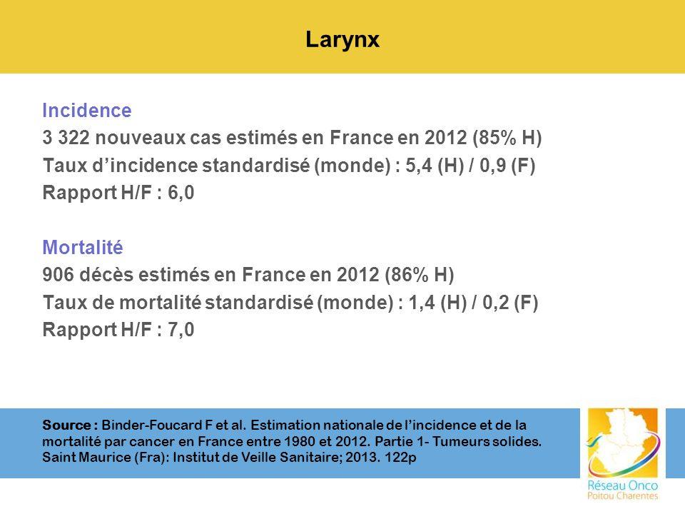 Larynx Incidence 3 322 nouveaux cas estimés en France en 2012 (85% H) Taux dincidence standardisé (monde) : 5,4 (H) / 0,9 (F) Rapport H/F : 6,0 Mortal