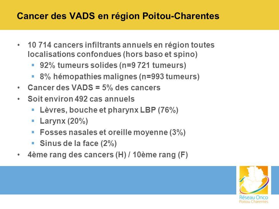 Cancer des VADS en région Poitou-Charentes 10 714 cancers infiltrants annuels en région toutes localisations confondues (hors baso et spino) 92% tumeu