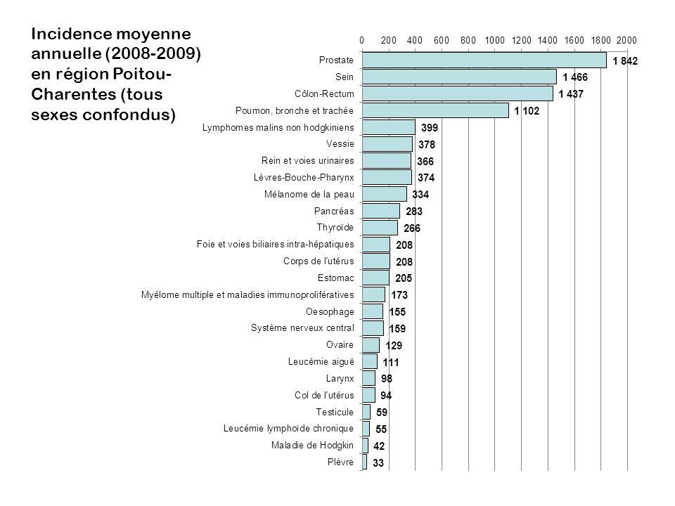 Incidence moyenne annuelle (2008-2009) en région Poitou- Charentes (tous sexes confondus)