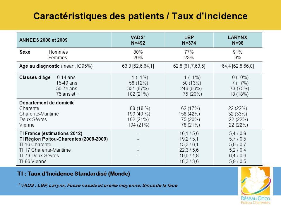 Caractéristiques des patients / Taux dincidence ANNEES 2008 et 2009 VADS* N=492 LBP N=374 LARYNX N=98 Sexe Hommes Femmes 80% 20% 77% 23% 91% 9% Age au