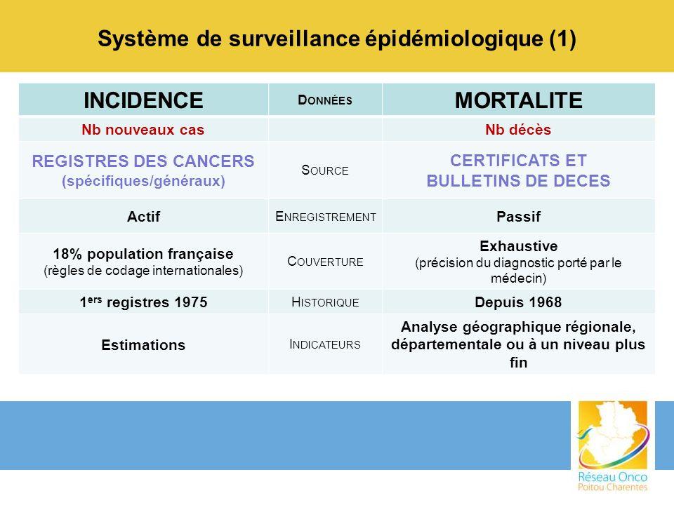 Système de surveillance épidémiologique (1) INCIDENCE D ONNÉES MORTALITE Nb nouveaux casNb décès REGISTRES DES CANCERS (spécifiques/généraux) S OURCE