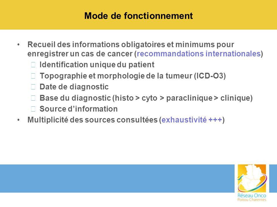 Mode de fonctionnement Recueil des informations obligatoires et minimums pour enregistrer un cas de cancer (recommandations internationales) –Identifi