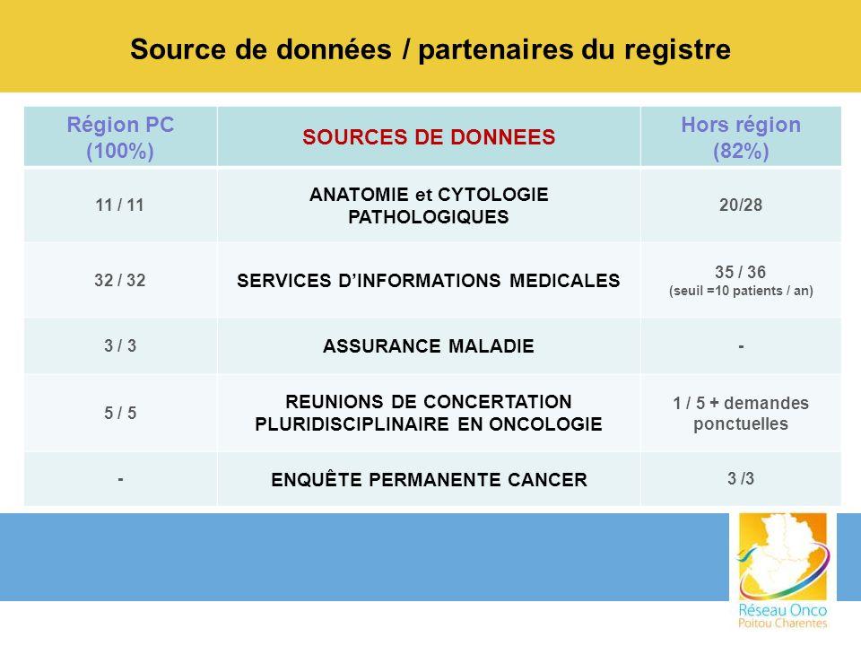Source de données / partenaires du registre Région PC (100%) SOURCES DE DONNEES Hors région (82%) 11 / 11 ANATOMIE et CYTOLOGIE PATHOLOGIQUES 20/28 32