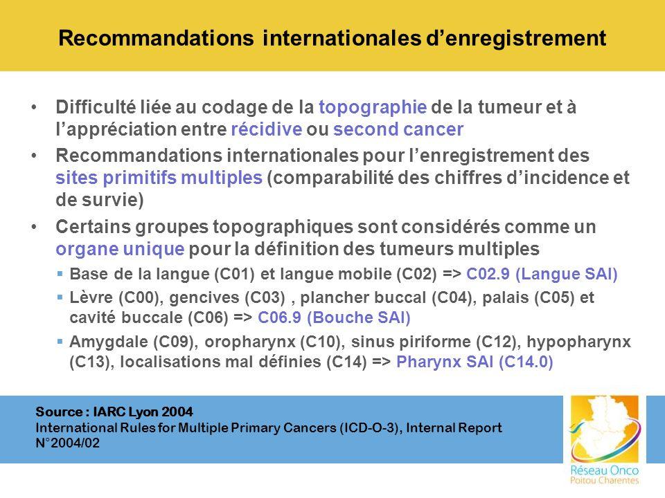 Recommandations internationales denregistrement Difficulté liée au codage de la topographie de la tumeur et à lappréciation entre récidive ou second c