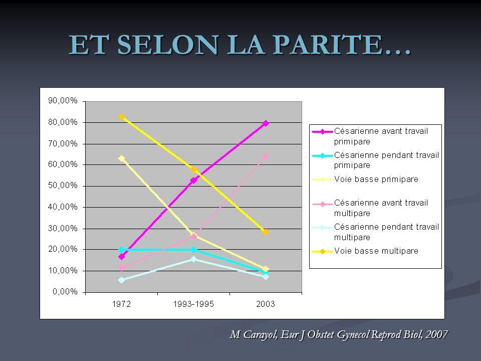 ET SELON LA PARITE… M Carayol, Eur J Obstet Gynecol Reprod Biol, 2007