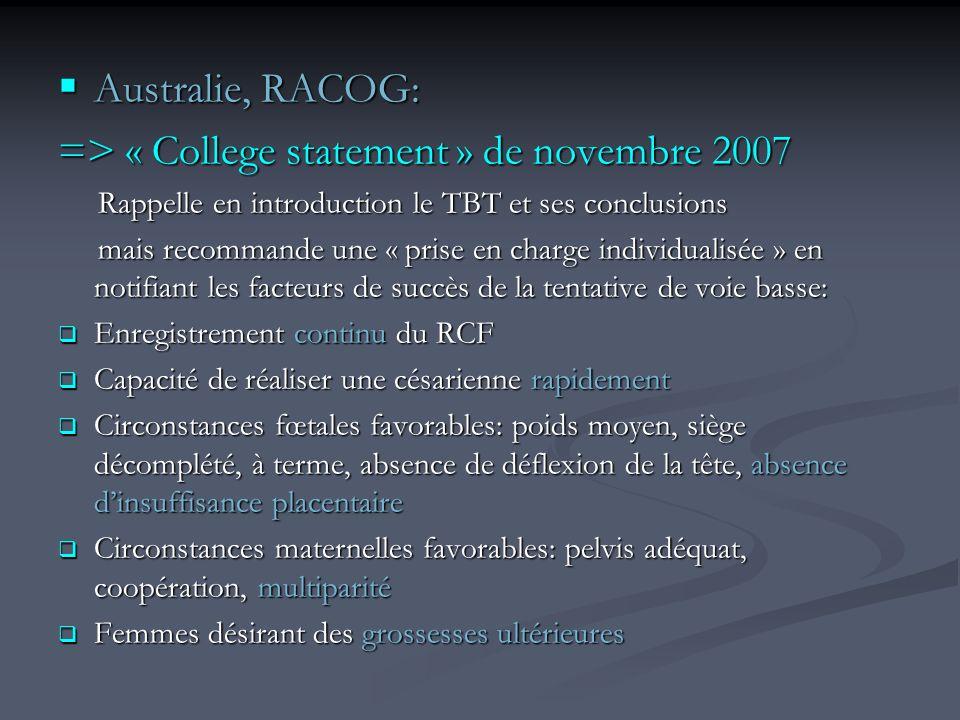 Australie, RACOG: Australie, RACOG: => « College statement » de novembre 2007 Rappelle en introduction le TBT et ses conclusions Rappelle en introduction le TBT et ses conclusions mais recommande une « prise en charge individualisée » en notifiant les facteurs de succès de la tentative de voie basse: mais recommande une « prise en charge individualisée » en notifiant les facteurs de succès de la tentative de voie basse: Enregistrement continu du RCF Enregistrement continu du RCF Capacité de réaliser une césarienne rapidement Capacité de réaliser une césarienne rapidement Circonstances fœtales favorables: poids moyen, siège décomplété, à terme, absence de déflexion de la tête, absence dinsuffisance placentaire Circonstances fœtales favorables: poids moyen, siège décomplété, à terme, absence de déflexion de la tête, absence dinsuffisance placentaire Circonstances maternelles favorables: pelvis adéquat, coopération, multiparité Circonstances maternelles favorables: pelvis adéquat, coopération, multiparité Femmes désirant des grossesses ultérieures Femmes désirant des grossesses ultérieures