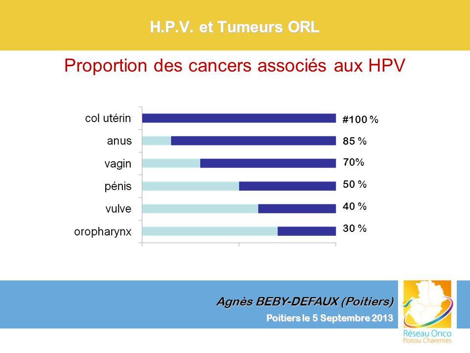Agnès BEBY-DEFAUX (Poitiers) Poitiers le 5 Septembre 2013 H.P.V. et Tumeurs ORL #100 % 85 % 70% 50 % 40 % 30 % Proportion des cancers associés aux HPV