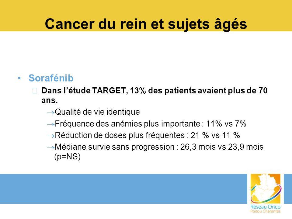 Cancer du rein et sujets âgés Sorafénib –Dans létude TARGET, 13% des patients avaient plus de 70 ans. Qualité de vie identique Fréquence des anémies p