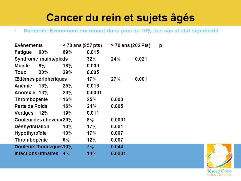 Cancer du rein et sujets âgés Sunitinib: Evènement survenant dans plus de 10% des cas et stat significatif Evènements 70 ans (202 Pts)p Fatigue60%69%0