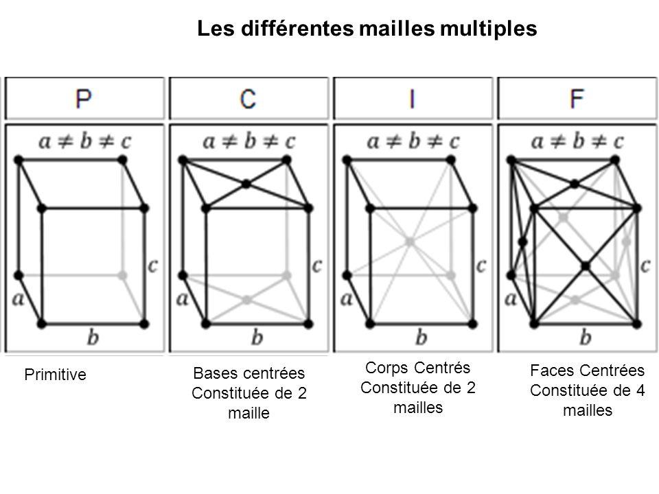 Les différentes mailles multiples Primitive Bases centrées Constituée de 2 maille Corps Centrés Constituée de 2 mailles Faces Centrées Constituée de 4