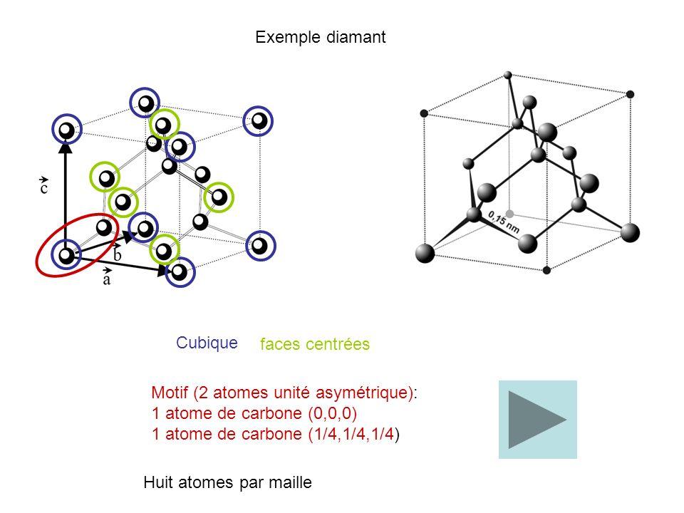 Exemple diamant Cubique Motif (2 atomes unité asymétrique): 1 atome de carbone (0,0,0) 1 atome de carbone (1/4,1/4,1/4) faces centrées Huit atomes par