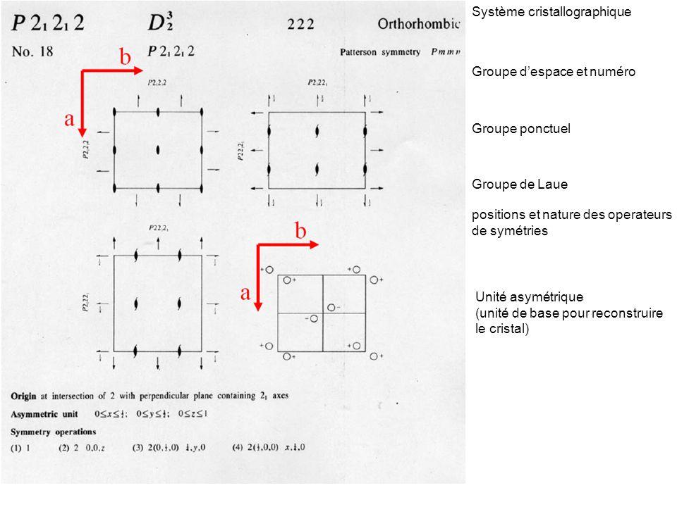 Système cristallographique Groupe despace et numéro Groupe ponctuel Groupe de Laue Unité asymétrique (unité de base pour reconstruire le cristal) posi
