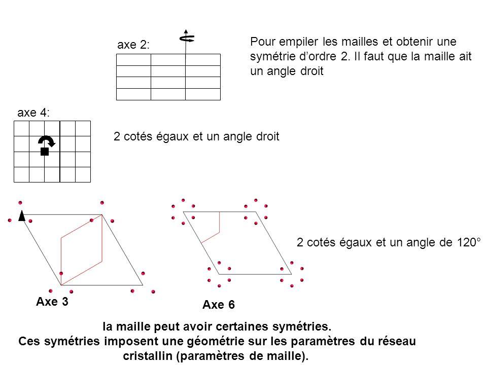 axe 2: Pour empiler les mailles et obtenir une symétrie dordre 2. Il faut que la maille ait un angle droit 2 cotés égaux et un angle droit axe 4: la m
