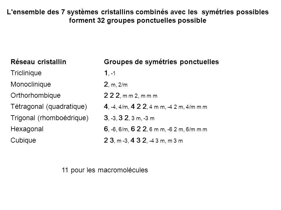 L'ensemble des 7 systèmes cristallins combinés avec les symétries possibles forment 32 groupes ponctuelles possible Réseau cristallinGroupes de symétr